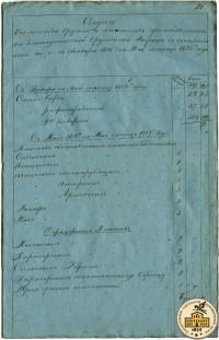 Отчёт о производстве Златоустовской оружейной фабрики