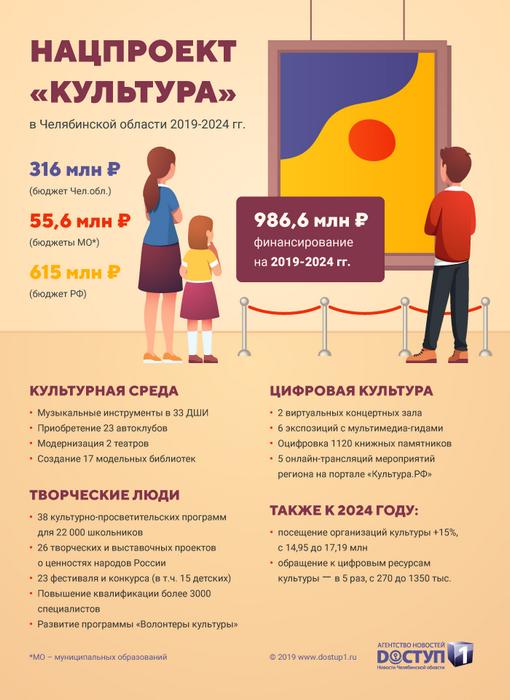 "Нацпроект ""Культура"""